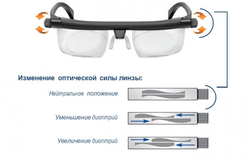 Отзывы об операция по восстановлению зрения